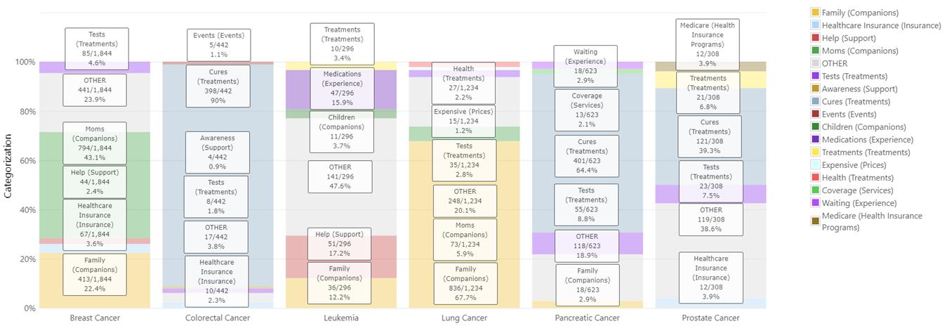 Hispanic Cancer Analysis